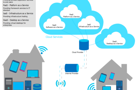 Do You Really Think Cloud Computing Is the Reality?